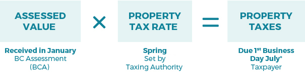 How Much Is Tax In Bc >> The Property Tax Equation